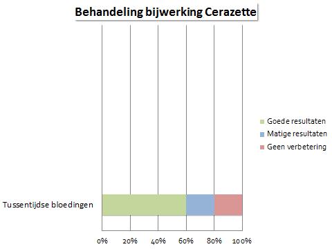 Cerazette bijwerkingen grafiek