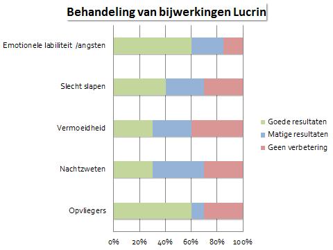 behandeling bijwerking lucrin