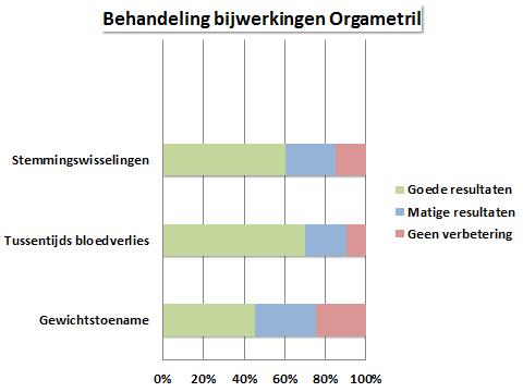 bijwerkingen orgametril grafiek